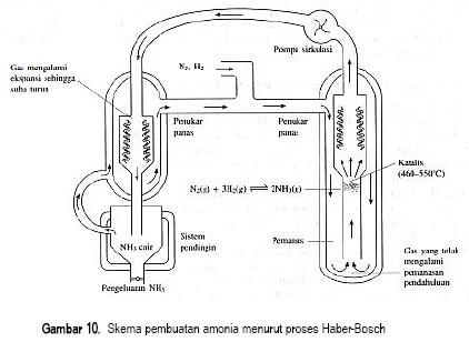 skema pembuatan amonia menurut proses haber-bosch